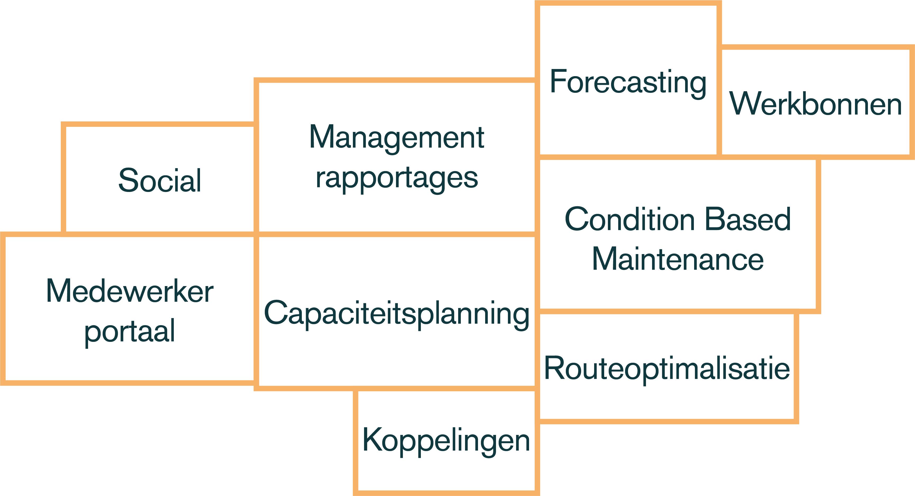 service-management